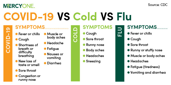 Is It Covid 19 The Flu Or A Cold Des Moines Iowa Ia Mercyone
