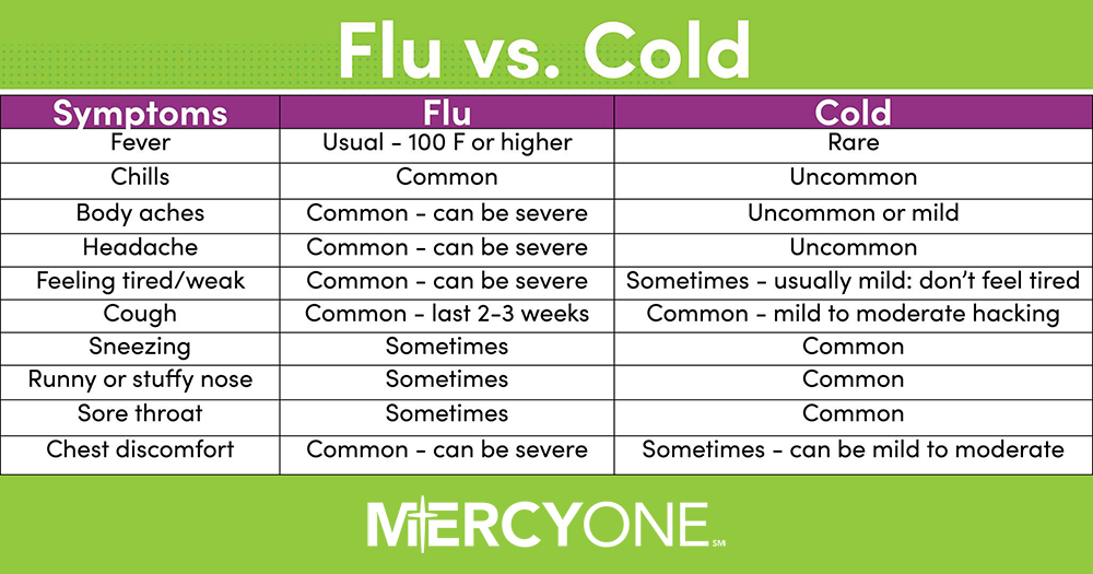 the flu or a cold